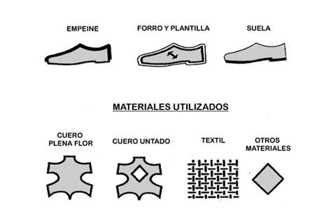 Hecho Partes Qué Consta Materiales Está Calzado El De ¿de T6qpO
