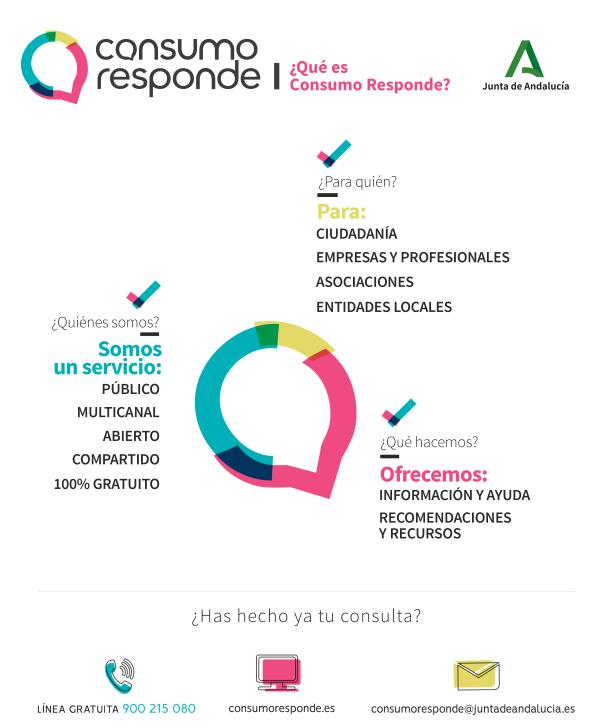 Infografía ¿Qué es Consumo Responde?